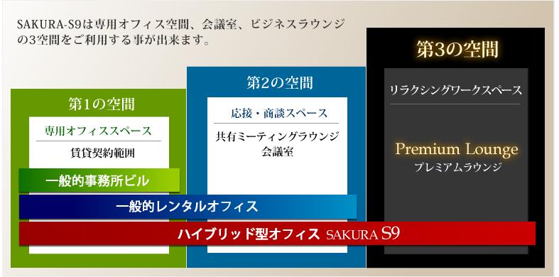 SAKURA-S9は専用オフィス空間、会議室、ビジネスラウンジの3空間をご利用する事が出来ます。