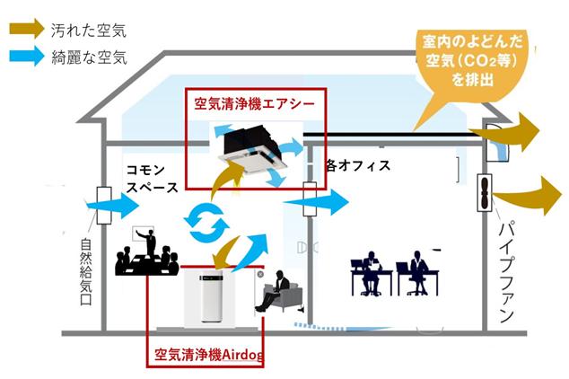 空気の浄化と有害物質の吸着